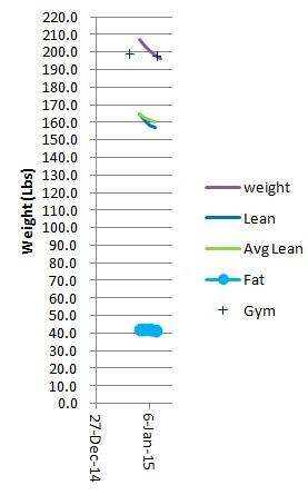 Slope of Fat Weight vs. Total Weight